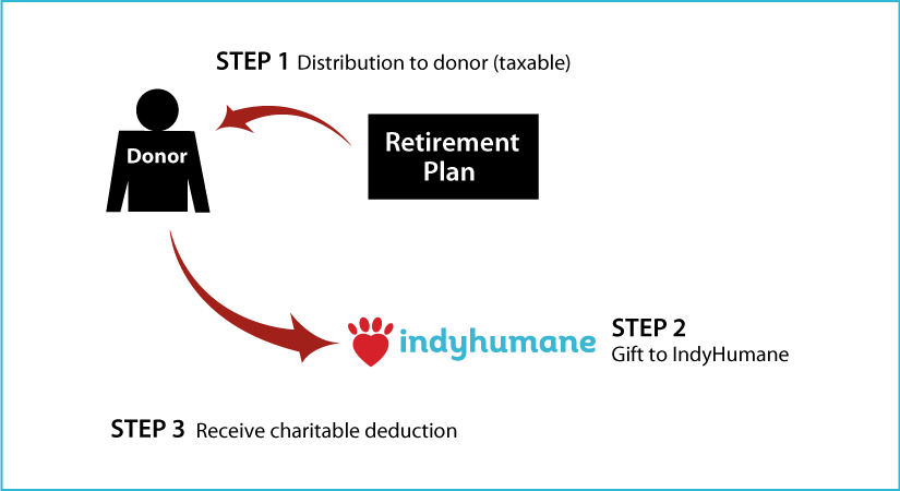 Gifts from Retirement Plans During Life Thumbnail